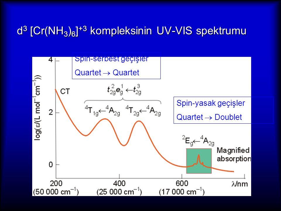 d3 [Cr(NH3)6]+3 kompleksinin UV-VIS spektrumu